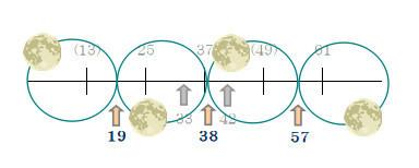 メトン周期