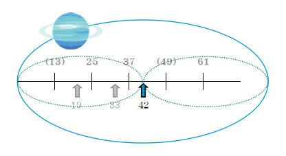 天王星ハーフ・リターン